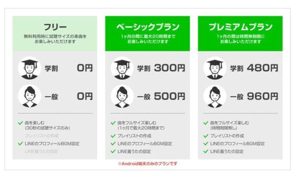 ラインミュージック(LINE Music)3つの料金プラン