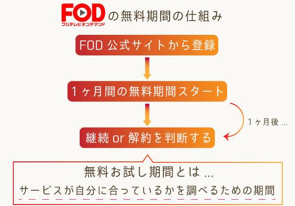 FOD 無料で見れる理由